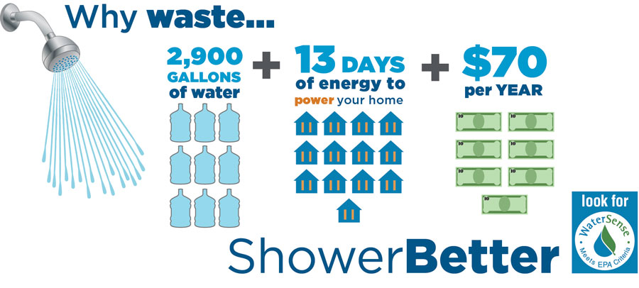 WaterSense Shower Better Graphic