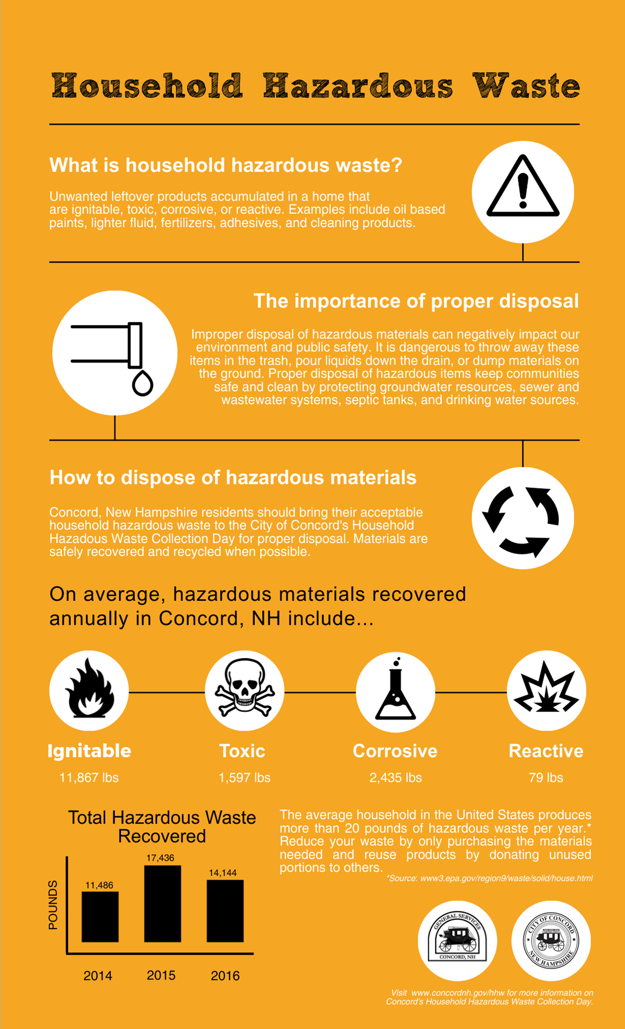 Concord Household Hazardous Waste Infographic