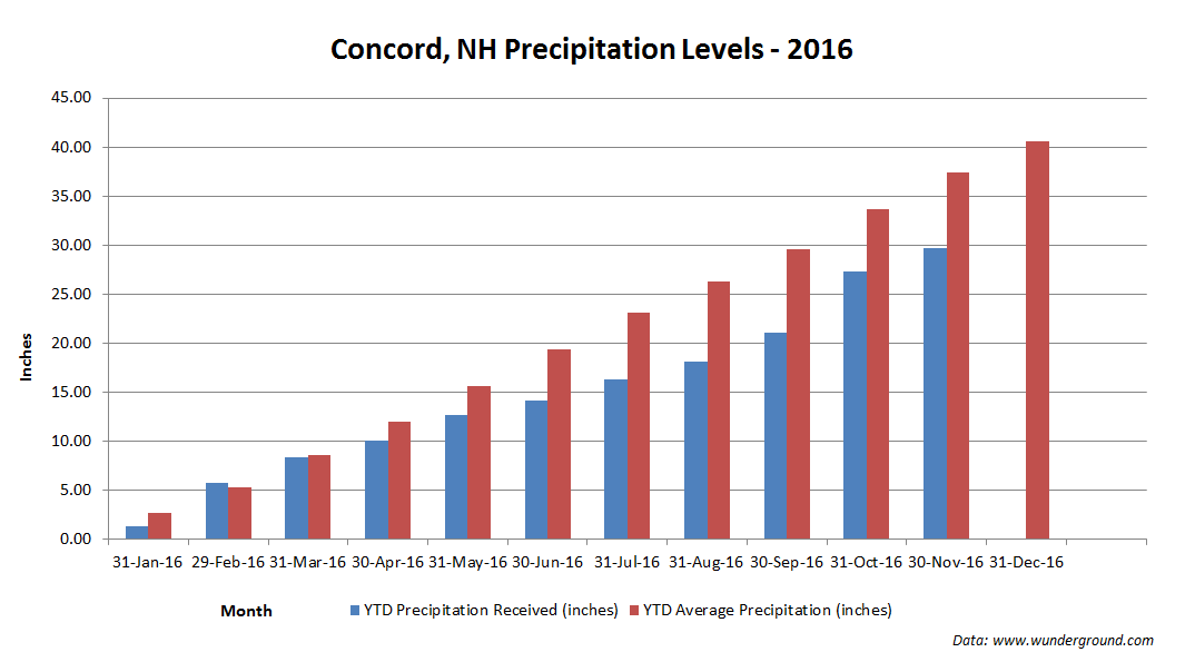 Concord Precipitation Levels