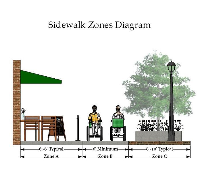 Sidewalk Zones Diagram Opens in new window